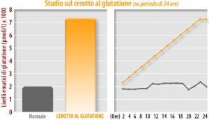 GLUTADIONE-300x172